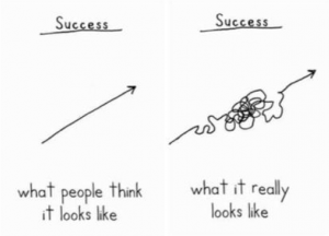 The shortest way to success in business